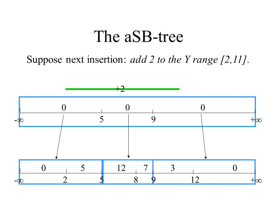 The aSB-tree Suppose next insertion: add 2 to the Y range [2,11]. +2